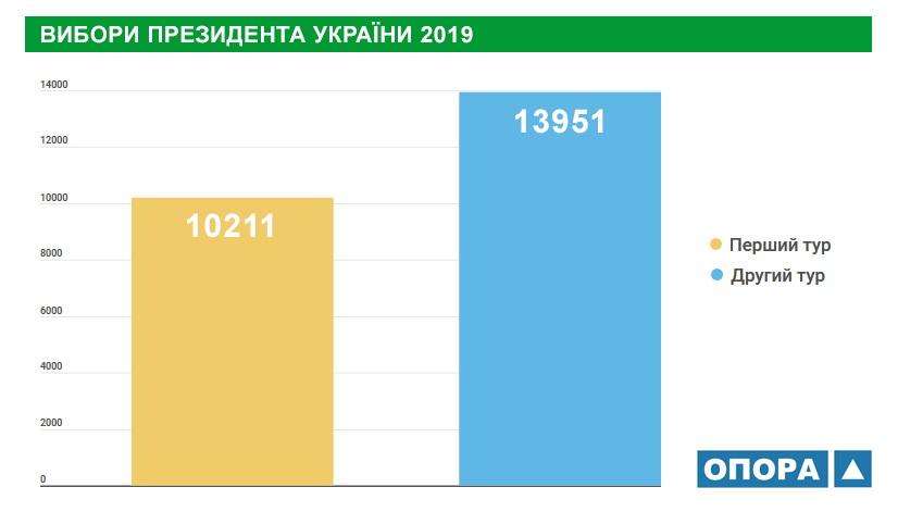 Близько 14 тисяч жителів Чернігівської області змінили місце голосування, фото-1