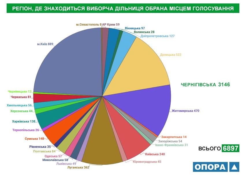 Близько 14 тисяч жителів Чернігівської області змінили місце голосування, фото-2