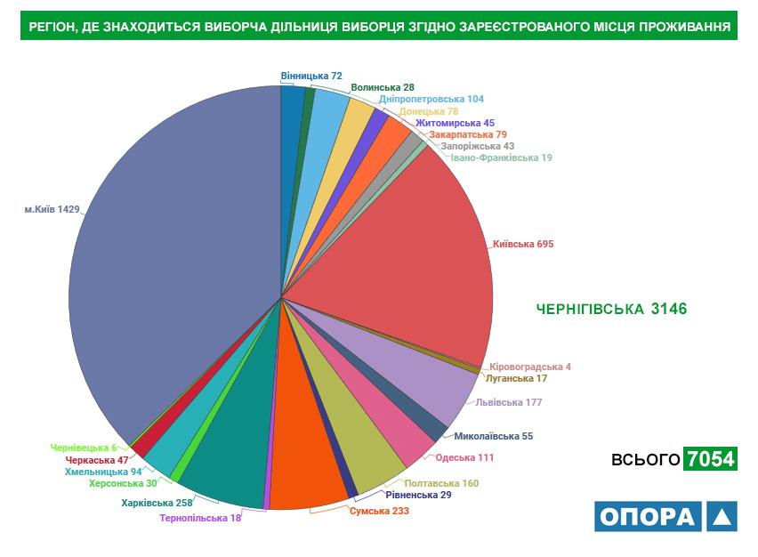 Близько 14 тисяч жителів Чернігівської області змінили місце голосування, фото-3