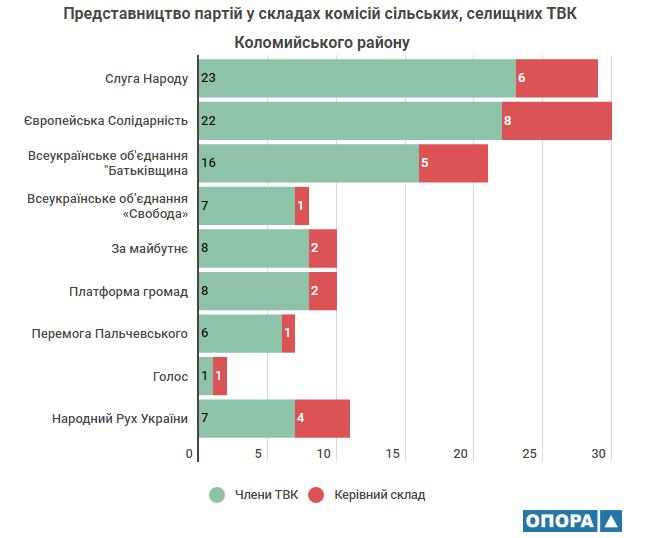 На Прикарпатті районні виборчі комісії утворили сільські та селищні ТВК