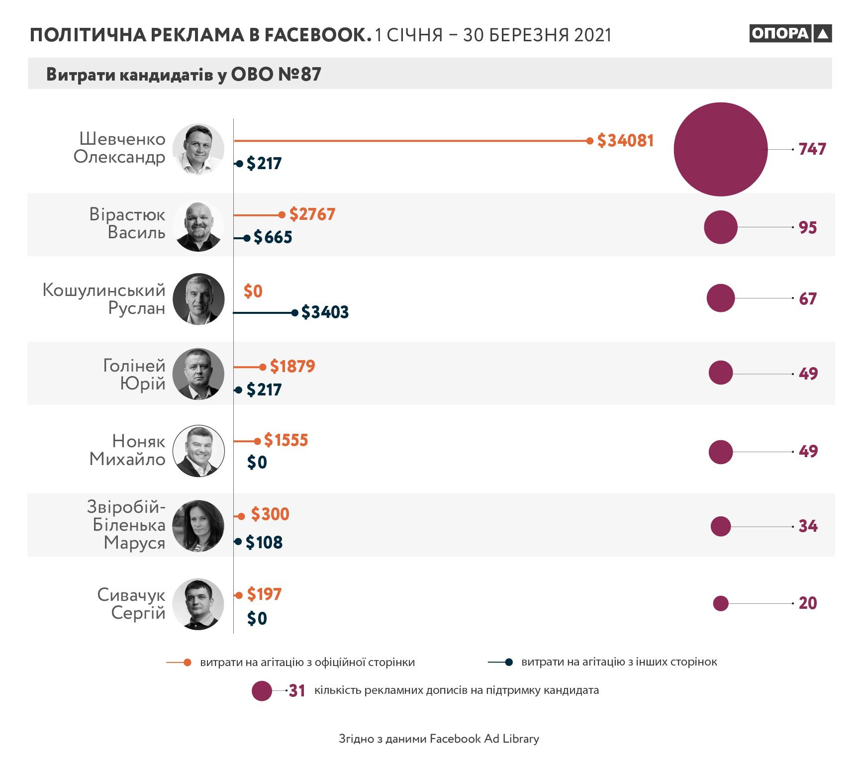 Скільки витратили кандидати на Facebook-реклами у 87-му окрузі 1